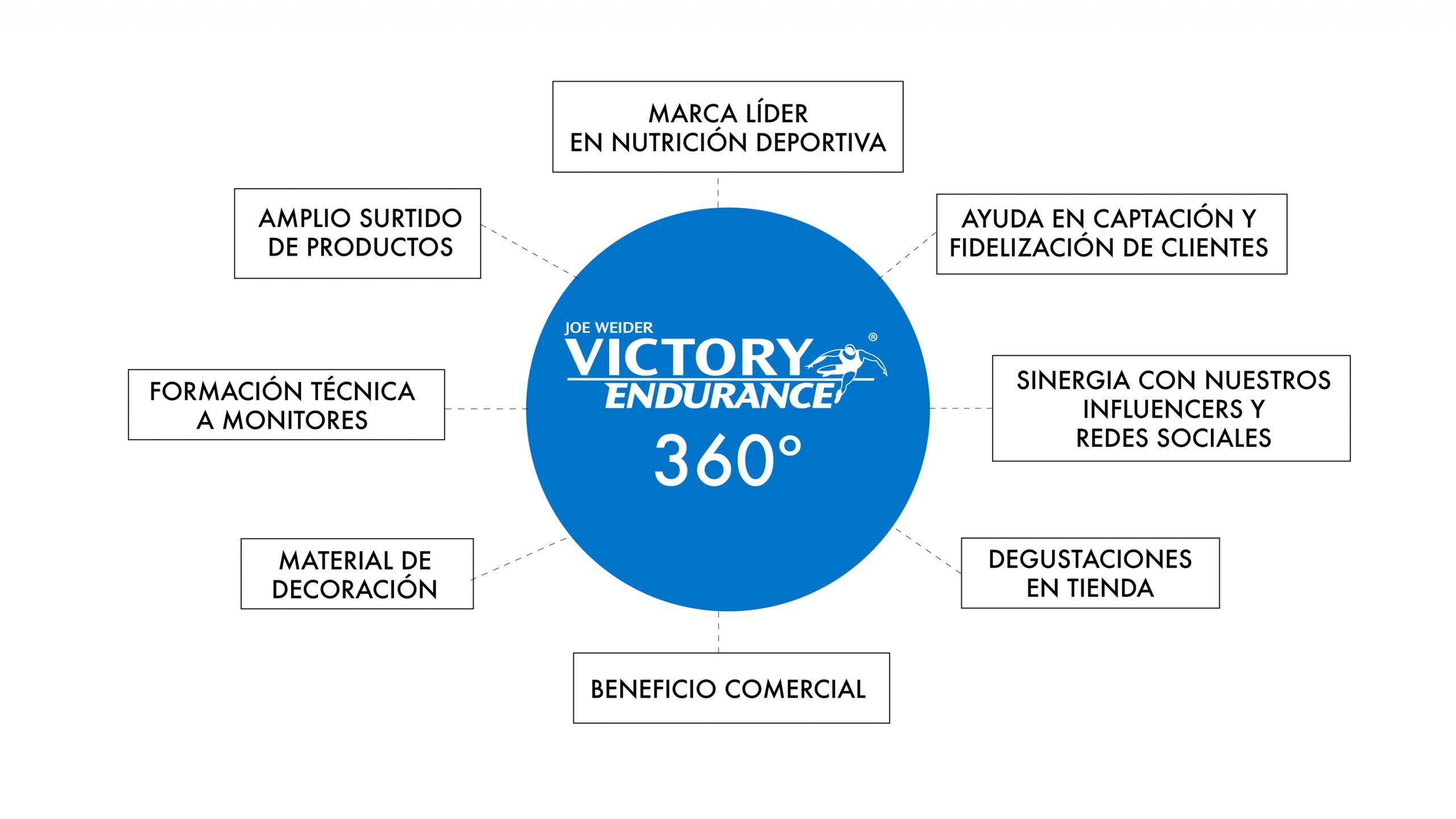 servicio victory endurance 360